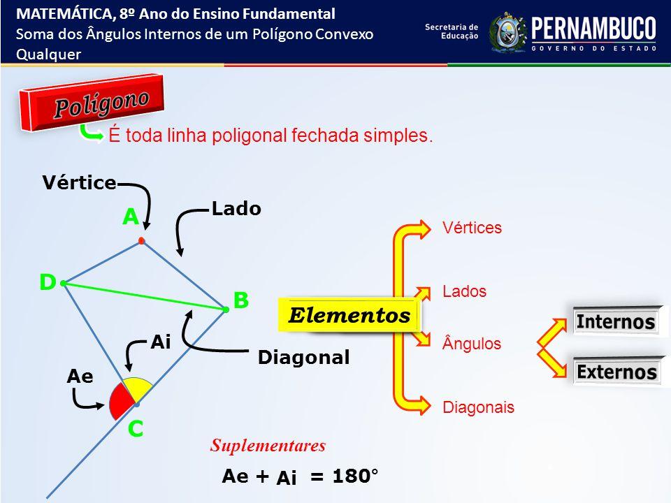 Lados É toda linha poligonal fechada simples. Lado A B C D Vértice Ai Ae Diagonal Suplementares Ae Ai += 180° Vértices Ângulos Diagonais Elementos MAT
