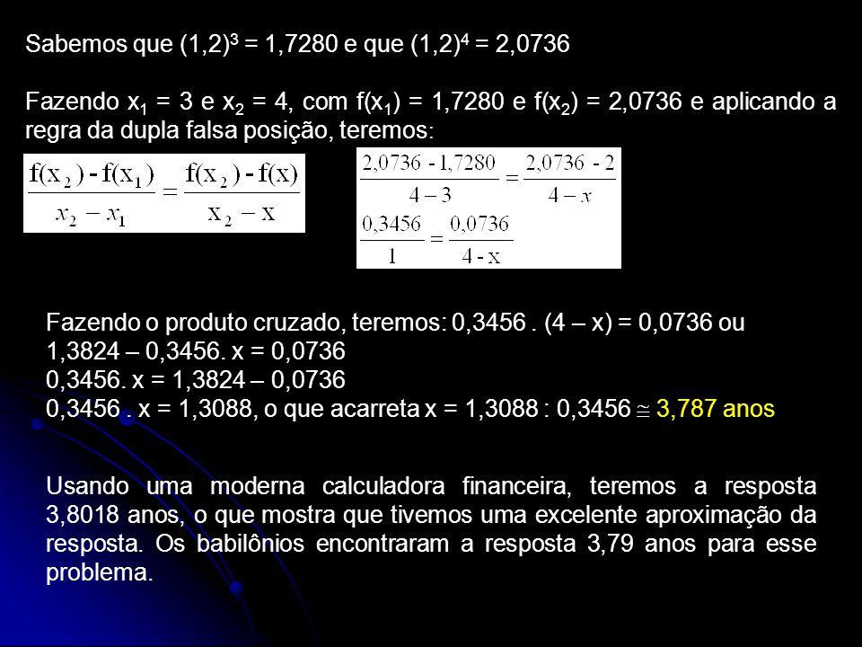 Sabemos que (1,2) 3 = 1,7280 e que (1,2) 4 = 2,0736 Fazendo x 1 = 3 e x 2 = 4, com f(x 1 ) = 1,7280 e f(x 2 ) = 2,0736 e aplicando a regra da dupla falsa posição, teremos : Fazendo o produto cruzado, teremos: 0,3456.