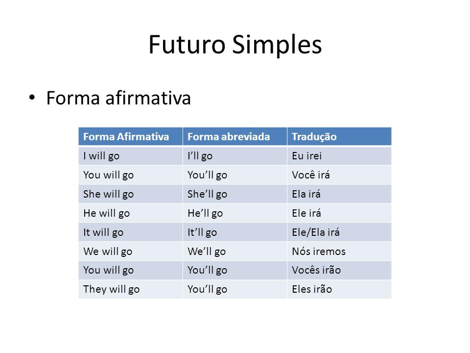Futuro Simples Forma afirmativa Forma AfirmativaForma abreviadaTradução I will goI'll goEu irei You will goYou'll goVocê irá She will goShe'll goEla i