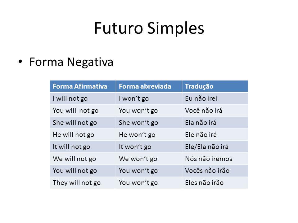 Futuro Simples Forma Negativa Forma AfirmativaForma abreviadaTradução I will not goI won't goEu não irei You will not goYou won't goVocê não irá She w