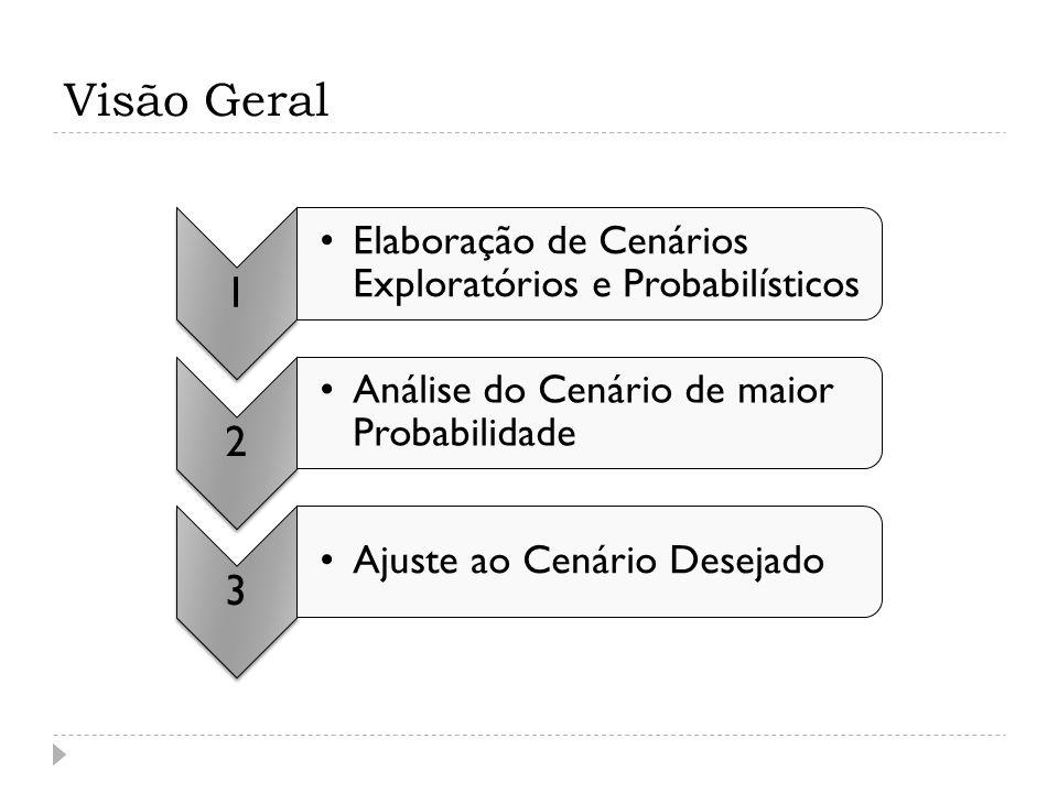 Visão Geral 1 Elaboração de Cenários Exploratórios e Probabilísticos 2 Análise do Cenário de maior Probabilidade 3 Ajuste ao Cenário Desejado
