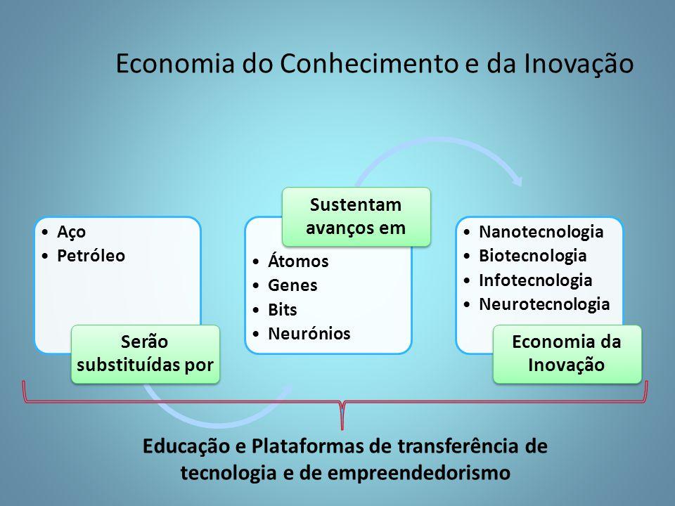 Aço Petróleo Serão substituídas por Átomos Genes Bits Neurónios Sustentam avanços em Nanotecnologia Biotecnologia Infotecnologia Neurotecnologia Economia da Inovação Educação e Plataformas de transferência de tecnologia e de empreendedorismo