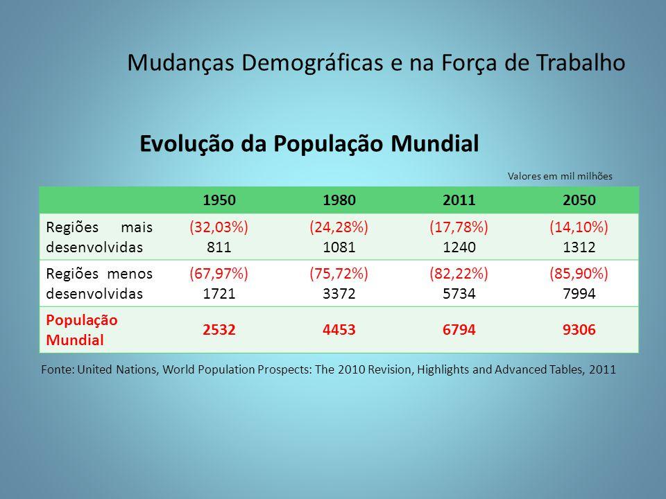 1950198020112050 Regiões mais desenvolvidas (32,03%) 811 (24,28%) 1081 (17,78%) 1240 (14,10%) 1312 Regiões menos desenvolvidas (67,97%) 1721 (75,72%) 3372 (82,22%) 5734 (85,90%) 7994 População Mundial 2532445367949306 Evolução da População Mundial Fonte: United Nations, World Population Prospects: The 2010 Revision, Highlights and Advanced Tables, 2011 Valores em mil milhões