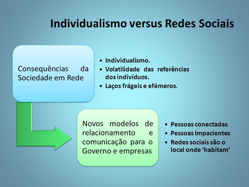 Individualismo versus Redes Sociais Consequências da Sociedade em Rede Individualismo.