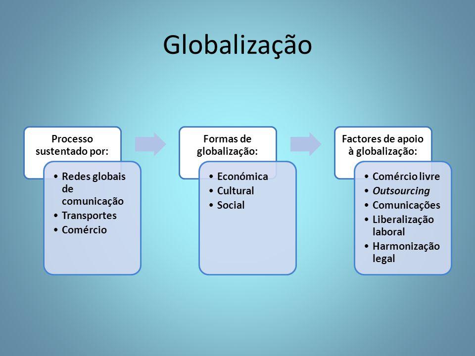 Processo sustentado por: Redes globais de comunicação Transportes Comércio Formas de globalização: Económica Cultural Social Factores de apoio à globalização: Comércio livre Outsourcing Comunicações Liberalização laboral Harmonização legal