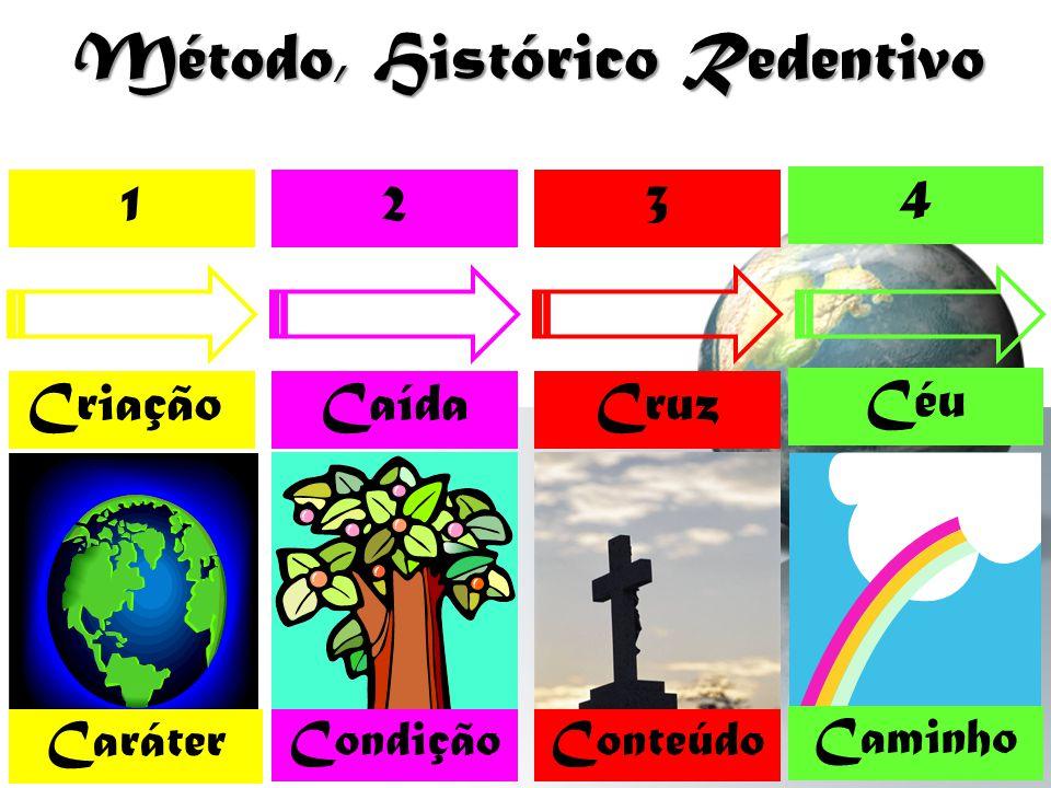 Método, Histórico Redentivo 123 4 Caráter CondiçãoConteúdo Caminho CriaçãoCaídaCruz Céu