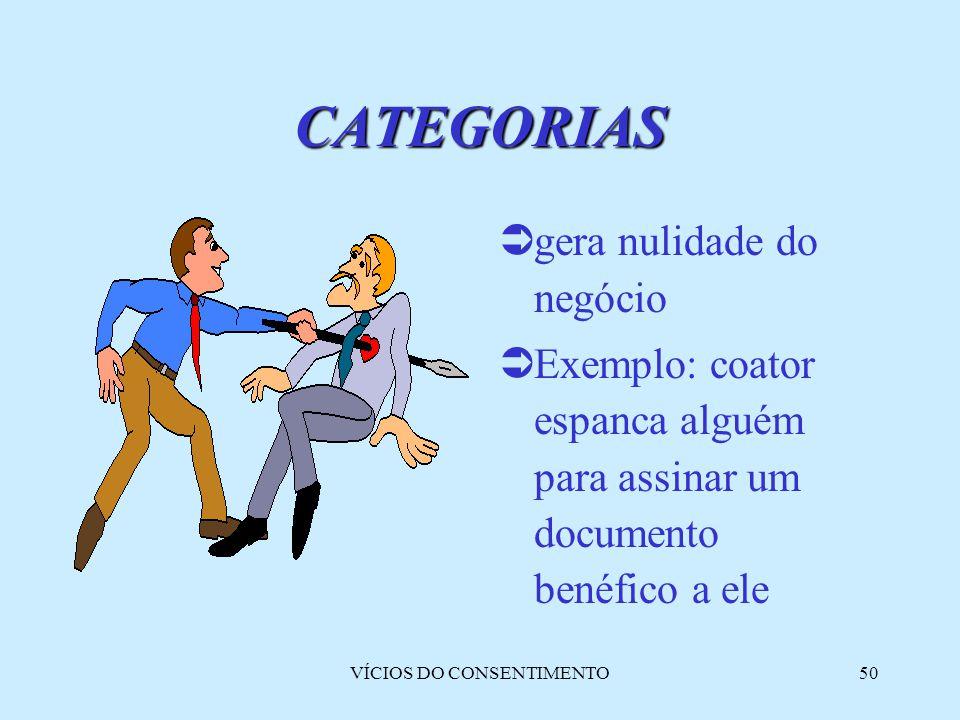 VÍCIOS DO CONSENTIMENTO50  gera nulidade do negócio  Exemplo: coator espanca alguém para assinar um documento benéfico a ele CATEGORIAS