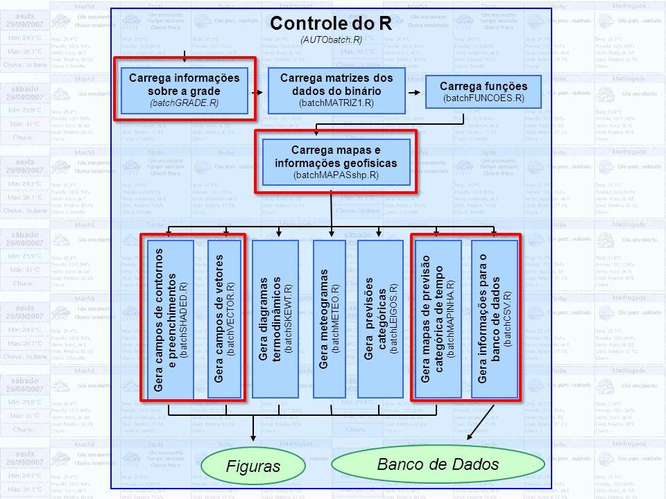 Controle do R (AUTObatch.R) Carrega informações sobre a grade (batchGRADE.R) Carrega matrizes dos dados do binário (batchMATRIZ1.R) Carrega funções (b