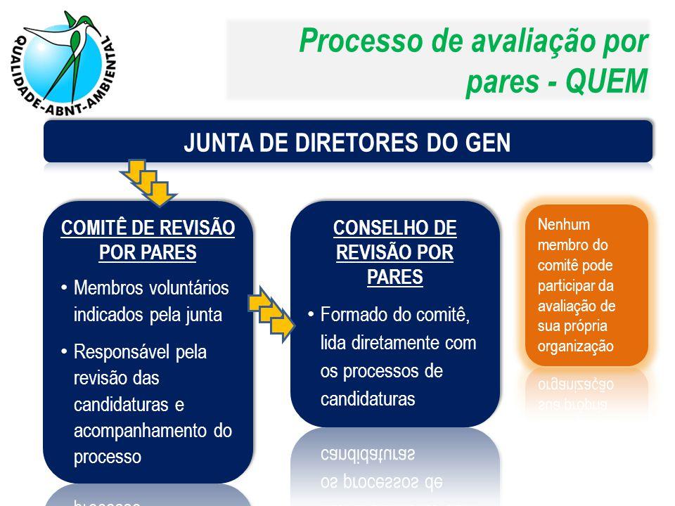 Processo de avaliação por pares - QUEM