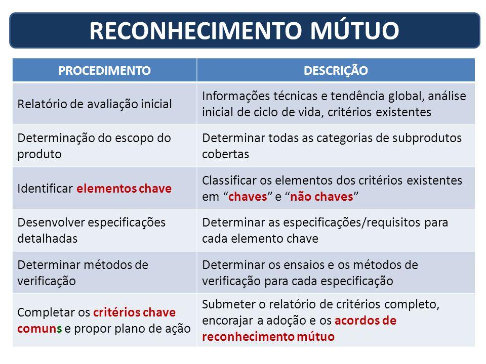 PROCEDIMENTODESCRIÇÃO Relatório de avaliação inicial Informações técnicas e tendência global, análise inicial de ciclo de vida, critérios existentes D
