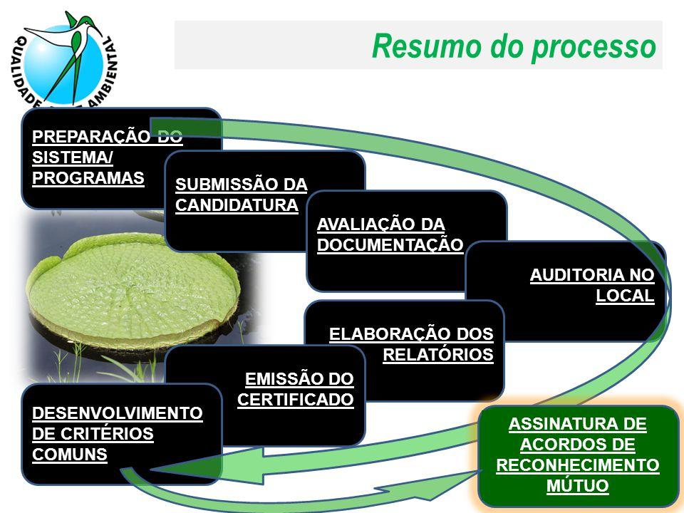 Resumo do processo PREPARAÇÃO DO SISTEMA/ PROGRAMAS SUBMISSÃO DA CANDIDATURA AVALIAÇÃO DA DOCUMENTAÇÃO AUDITORIA NO LOCAL ELABORAÇÃO DOS RELATÓRIOS EMISSÃO DO CERTIFICADO DESENVOLVIMENTO DE CRITÉRIOS COMUNS