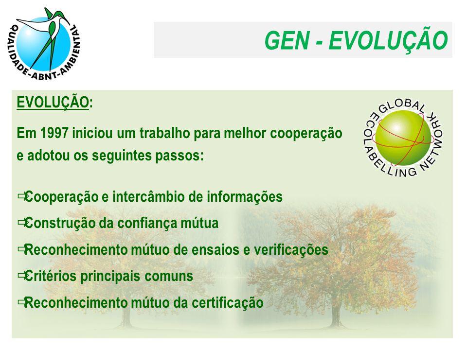 GEN - EVOLUÇÃO EVOLUÇÃO: Em 1997 iniciou um trabalho para melhor cooperação e adotou os seguintes passos:  Cooperação e intercâmbio de informações  Construção da confiança mútua  Reconhecimento mútuo de ensaios e verificações  Critérios principais comuns  Reconhecimento mútuo da certificação