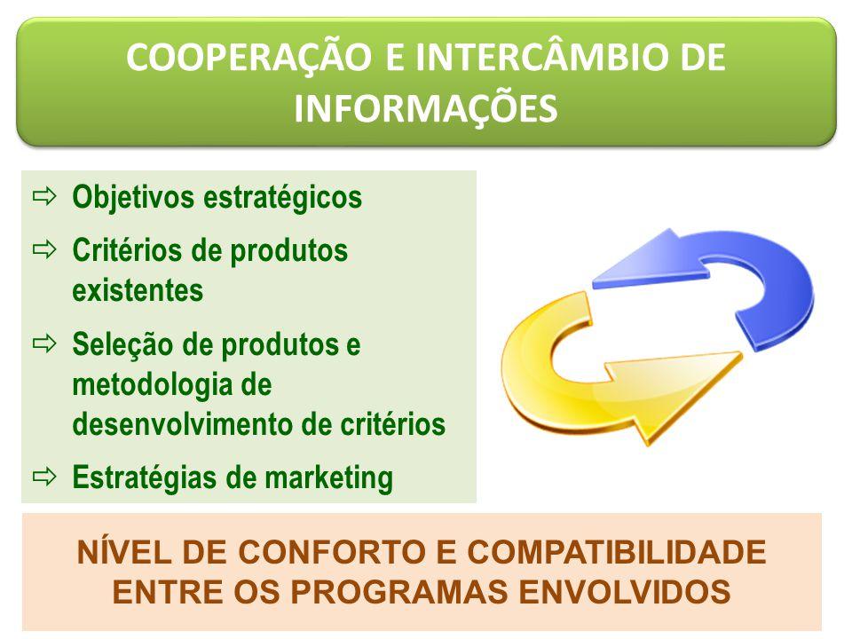 COOPERAÇÃO E INTERCÂMBIO DE INFORMAÇÕES  Objetivos estratégicos  Critérios de produtos existentes  Seleção de produtos e metodologia de desenvolvimento de critérios  Estratégias de marketing NÍVEL DE CONFORTO E COMPATIBILIDADE ENTRE OS PROGRAMAS ENVOLVIDOS