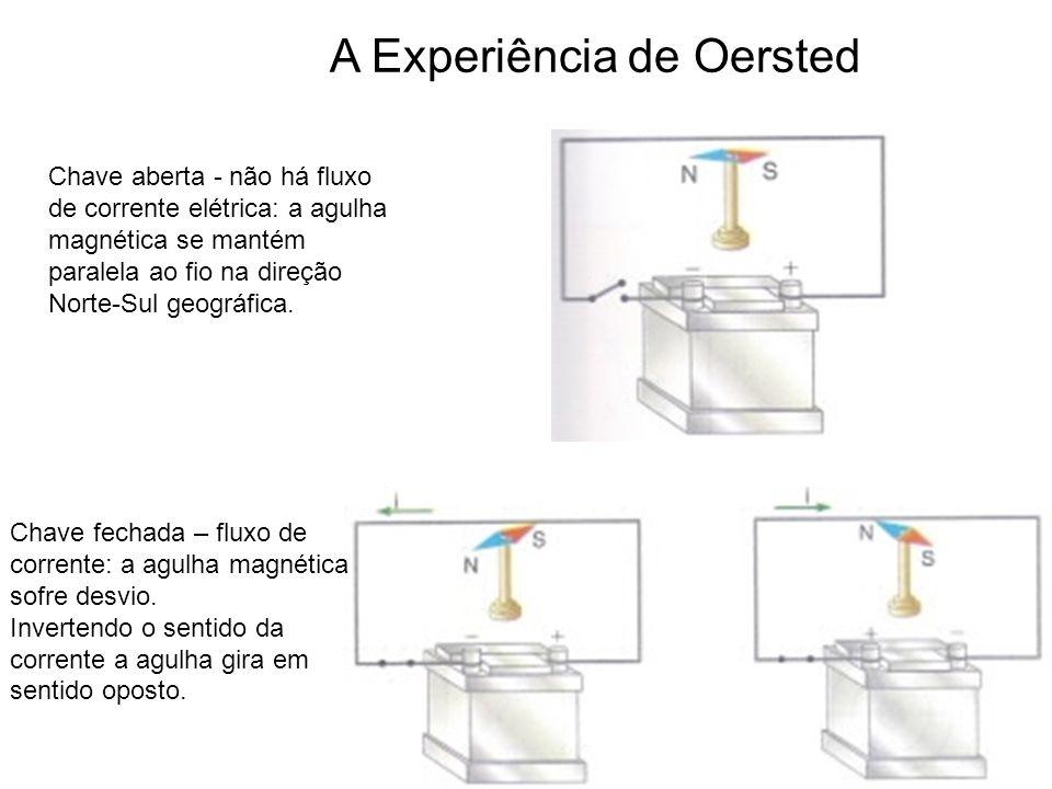 Figura 1 Figuras 2 e 3 Desta maneira Oersted provou que um fio condutor percorrido por corrente elétrica gera ao seu redor um campo magnético, cujo o sentido depende do sentido da corrente, figura 4.