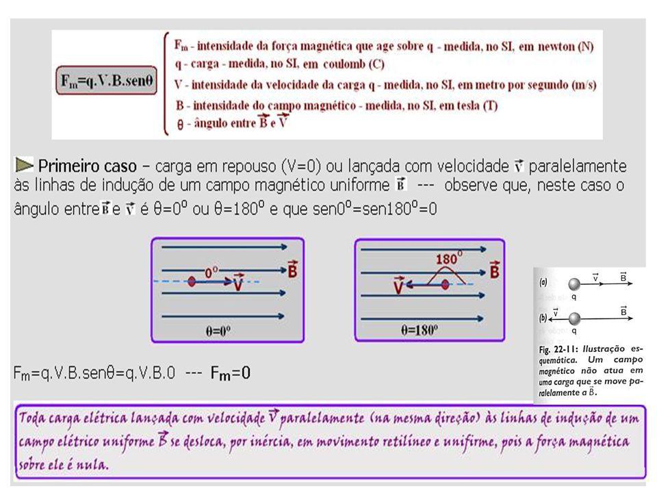 Histerese magnética Figura 1 Figuras 2 e 3 Desta maneira Oersted provou que um fio condutor percorrido por corrente elétrica gera ao seu redor um campo magnético, cujo o sentido depende do sentido da corrente, figura 4.