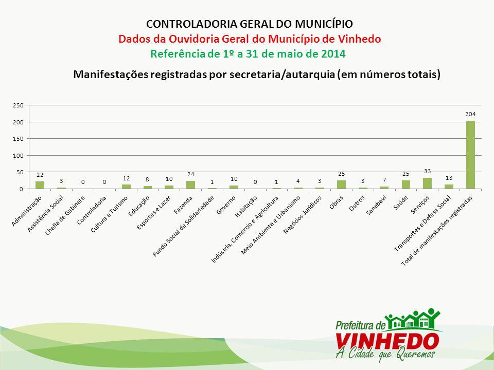 Manifestações registradas por secretaria/autarquia (em números totais) CONTROLADORIA GERAL DO MUNICÍPIO Dados da Ouvidoria Geral do Município de Vinhedo Referência de 1º a 31 de maio de 2014