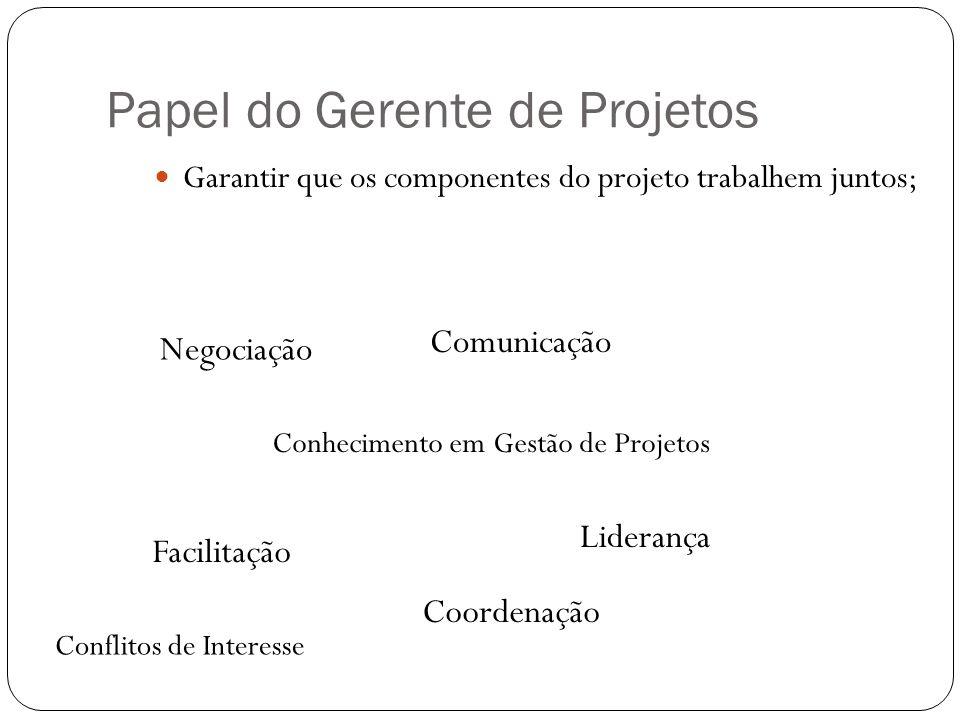 Papel do Gerente de Projetos Garantir que os componentes do projeto trabalhem juntos; Negociação Liderança Facilitação Comunicação Coordenação Conheci
