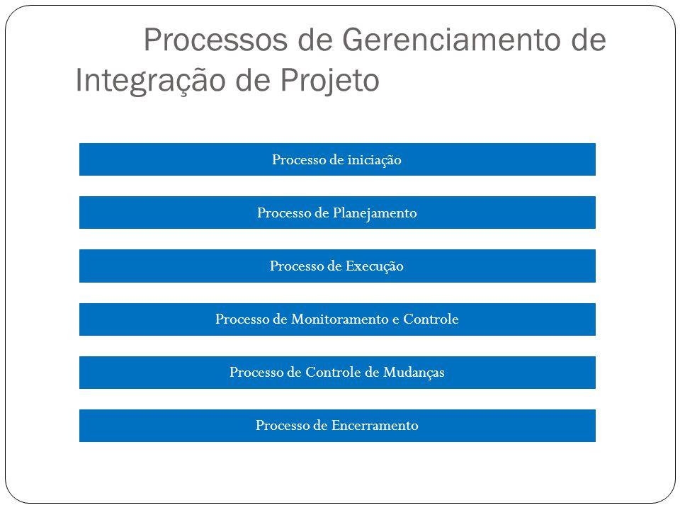 Processos de Gerenciamento de Integração de Projeto Processo de iniciação Processo de Planejamento Processo de Execução Processo de Monitoramento e Co