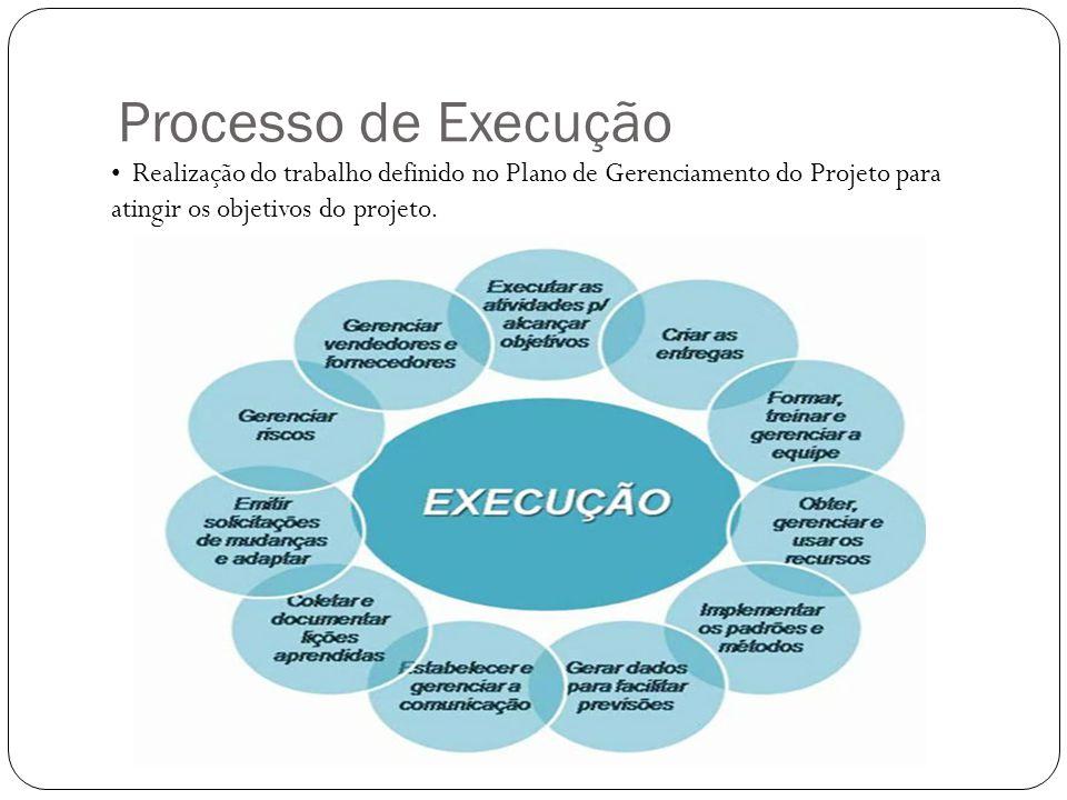 Processo de Execução Realização do trabalho definido no Plano de Gerenciamento do Projeto para atingir os objetivos do projeto.