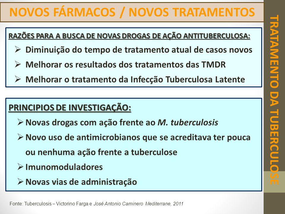 TRATAMENTO DA TUBERCULOSE NOVOS FÁRMACOS / NOVOS TRATAMENTOS PRINCIPIOS DE INVESTIGAÇÃO:  Novas drogas com ação frente ao M. tuberculosis  Novo uso