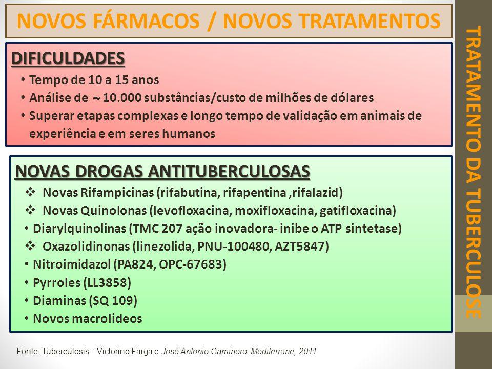 TRATAMENTO DA TUBERCULOSE NOVOS FÁRMACOS / NOVOS TRATAMENTOS NOVAS DROGAS ANTITUBERCULOSAS  Novas Rifampicinas (rifabutina, rifapentina,rifalazid) 