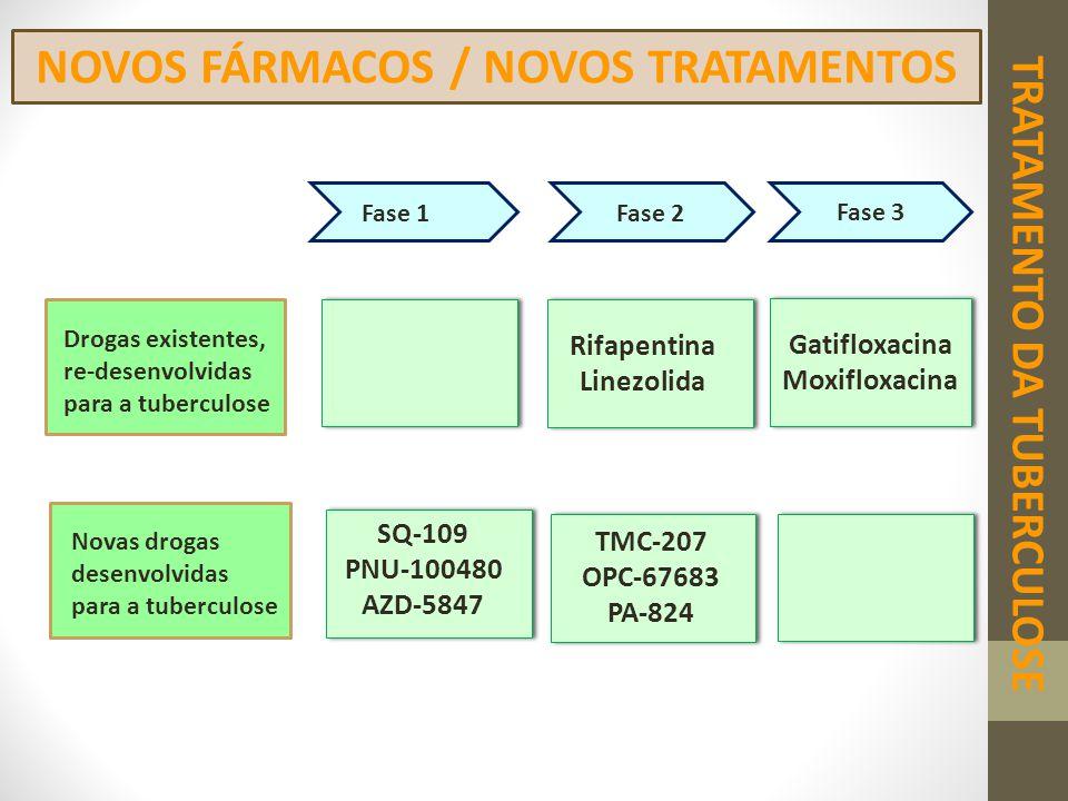 NOVOS FÁRMACOS / NOVOS TRATAMENTOS TRATAMENTO DA TUBERCULOSE Fase 1Fase 2 Fase 3 Rifapentina Linezolida Gatifloxacina Moxifloxacina SQ-109 PNU-100480