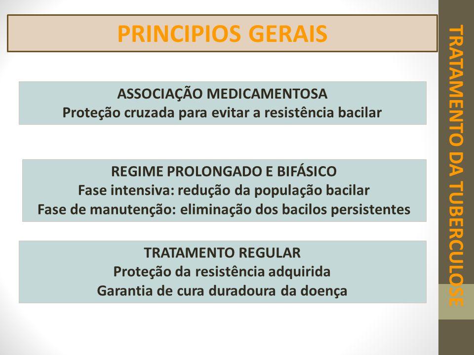 PRINCIPIOS GERAIS ASSOCIAÇÃO MEDICAMENTOSA Proteção cruzada para evitar a resistência bacilar REGIME PROLONGADO E BIFÁSICO Fase intensiva: redução da