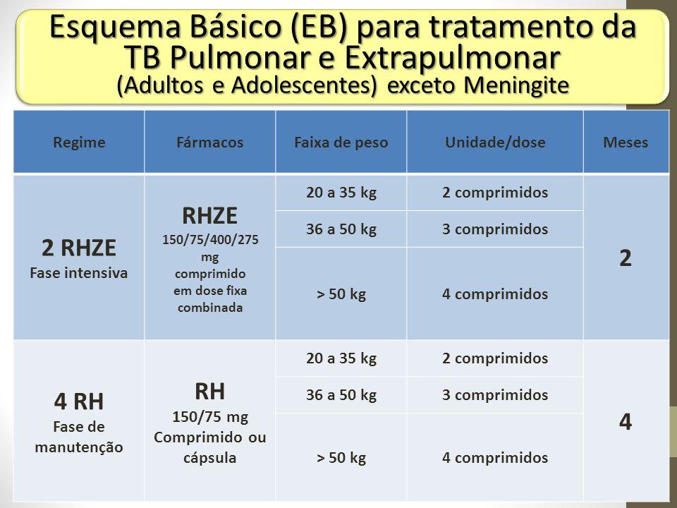 Esquema Básico (EB) para tratamento da TB Pulmonar e Extrapulmonar (Adultos e Adolescentes) exceto Meningite RegimeFármacosFaixa de pesoUnidade/doseMe