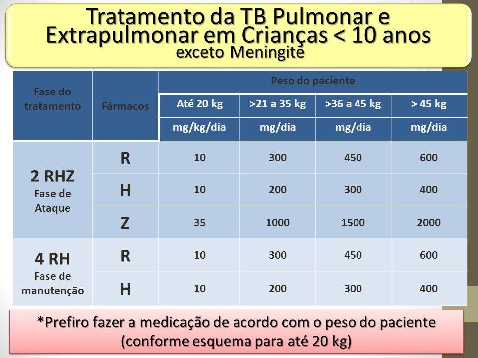 Fase do tratamentoFármacos Peso do paciente Até 20 kg>21 a 35 kg>36 a 45 kg> 45 kg mg/kg/diamg/dia 2 RHZ Fase de Ataque R 10300450600 H 10200300400 Z