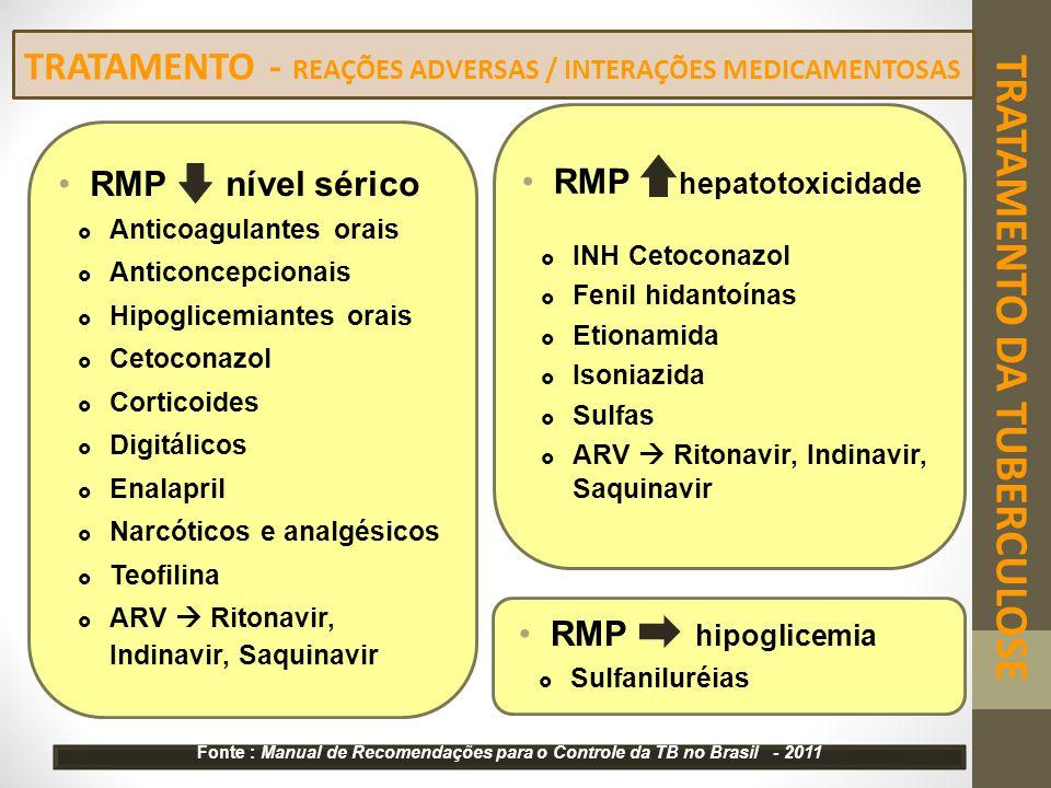 RMP nível sérico  Anticoagulantes orais  Anticoncepcionais  Hipoglicemiantes orais  Cetoconazol  Corticoides  Digitálicos  Enalapril  Narcótic