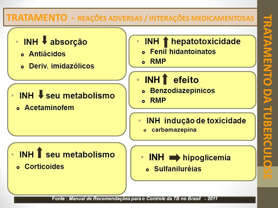 INH absorção  Antiácidos  Deriv. imidazólicos TRATAMENTO - REAÇÕES ADVERSAS / INTERAÇÕES MEDICAMENTOSAS INH hepatotoxicidade  Fenil hidantoinatos 