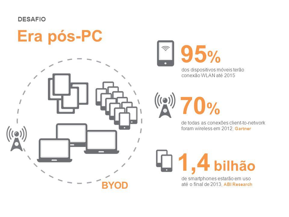 BYOD Era pós-PC 1,4 bilhão de smartphones estarão em uso até o final de 2013, ABI Research 70 % de todas as conexões client-to-network foram wireless em 2012, Gartner 95 % dos dispositivos móveis terão conexão WLAN até 2015 DESAFIO