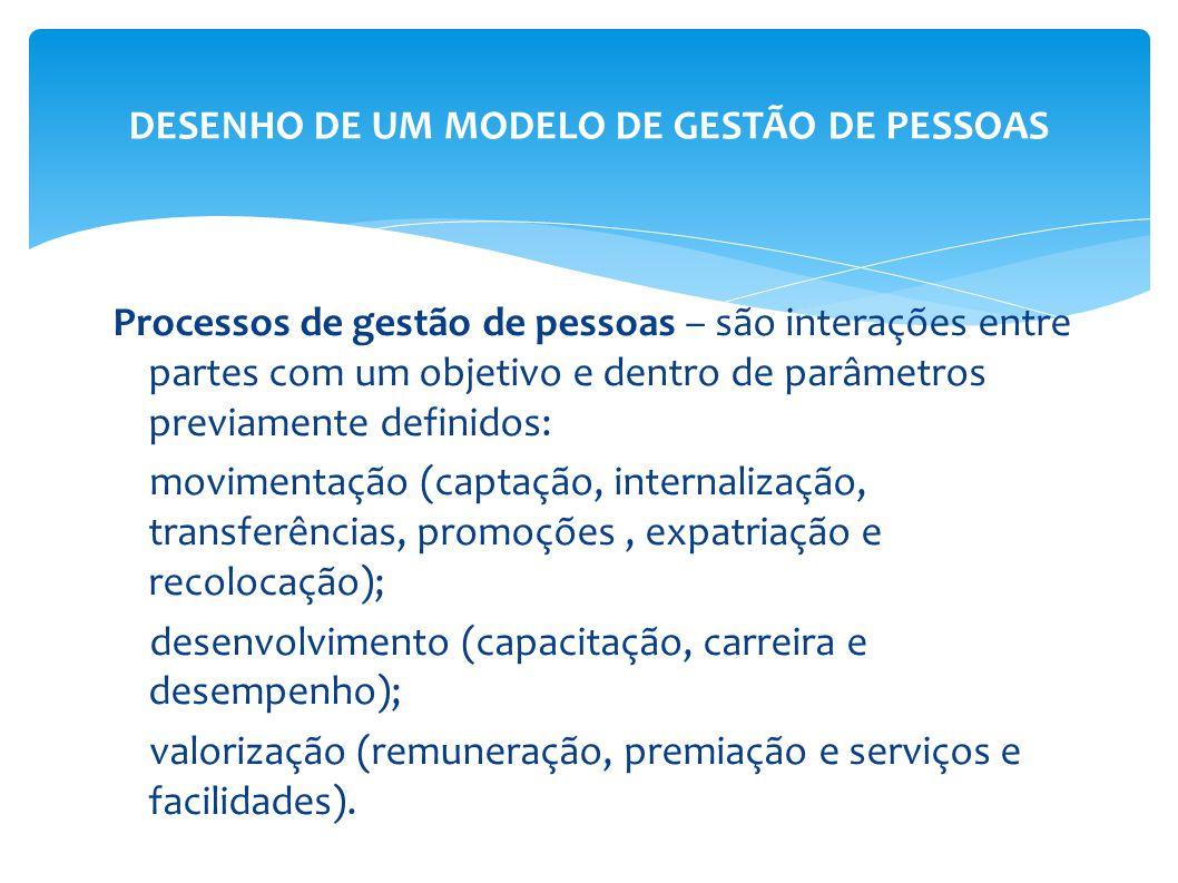 Processos de gestão de pessoas – são interações entre partes com um objetivo e dentro de parâmetros previamente definidos: movimentação (captação, int