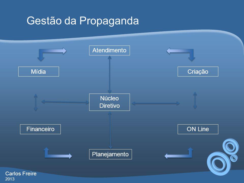 Gestão da Propaganda Carlos Freire 2013 Núcleo Diretivo Atendimento Mídia Financeiro Planejamento ON Line Criação