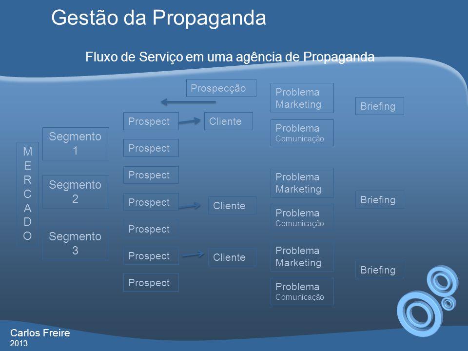 Gestão da Propaganda Carlos Freire 2013 MERCADOMERCADO ProspectCliente Segmento 1 Segmento 2 Segmento 3 Prospecção Prospect Problema Marketing Problem