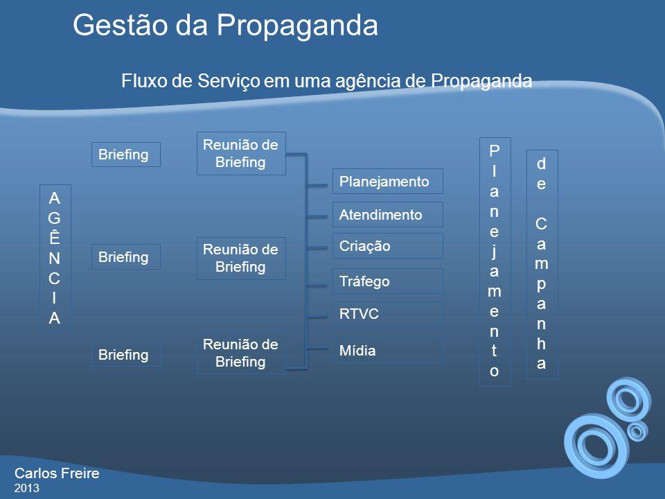 Gestão da Propaganda Carlos Freire 2013 Fluxo de Serviço em uma agência de Propaganda Reunião de Briefing Criação Briefing AGÊNCIAAGÊNCIA Reunião de B