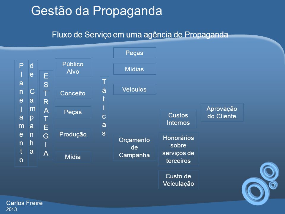 Gestão da Propaganda Carlos Freire 2013 Fluxo de Serviço em uma agência de Propaganda Conceito Produção PlanejamentoPlanejamento de Campanhade Campanh