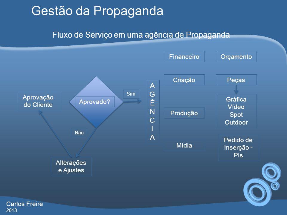 Gestão da Propaganda Carlos Freire 2013 Fluxo de Serviço em uma agência de Propaganda Aprovação do Cliente Aprovado? Sim Não AGÊNCIAAGÊNCIA Orçamento