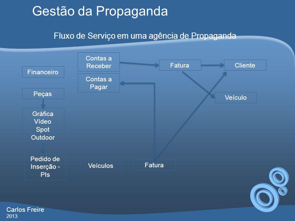 Gestão da Propaganda Carlos Freire 2013 Fluxo de Serviço em uma agência de Propaganda Financeiro Peças Gráfica Vídeo Spot Outdoor Pedido de Inserção -