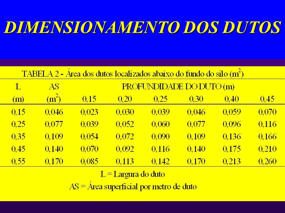 DIMENSIONAMENTO DOS DUTOS DIMENSÕES IMPORTANTES: 3 Tamanho 3 Área superficial 3 Distância entre dutos 3 Velocidade do ar dentro dos dutos