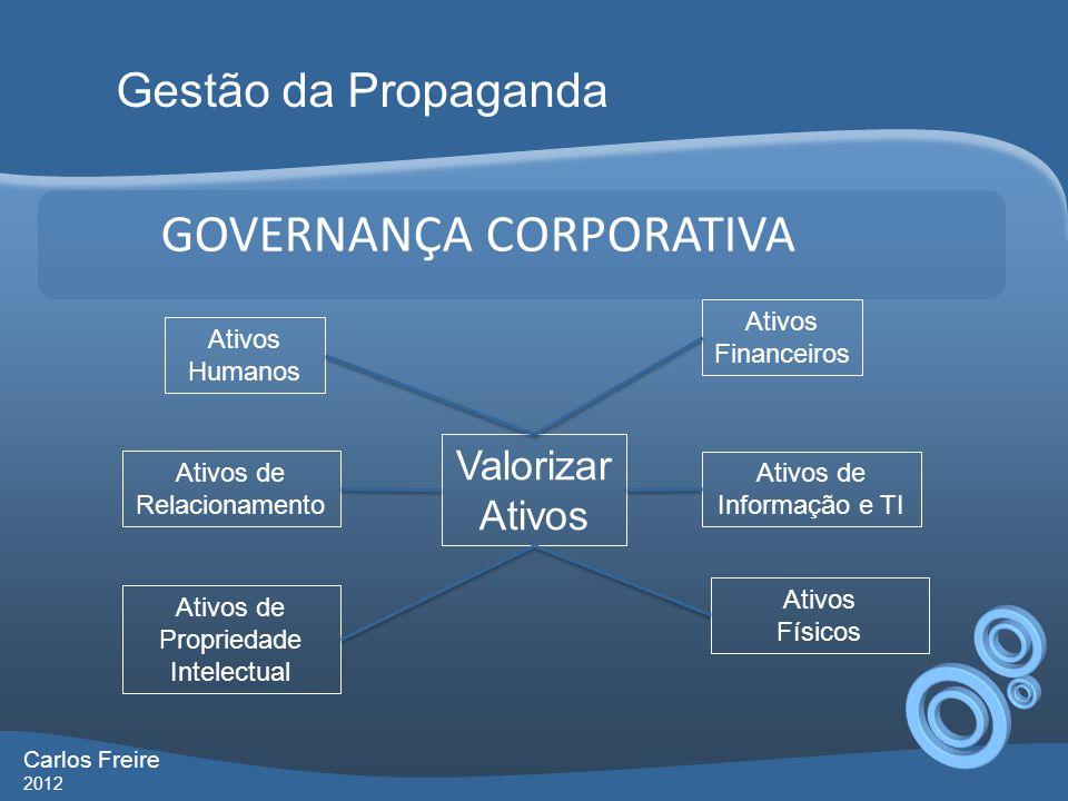 GOVERNANÇA CORPORATIVA Gestão da Propaganda Carlos Freire 2012 Valorizar Ativos Ativos de Relacionamento Ativos Financeiros Ativos Humanos Ativos de I