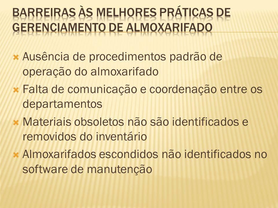  Ausência de procedimentos padrão de operação do almoxarifado  Falta de comunicação e coordenação entre os departamentos  Materiais obsoletos não s