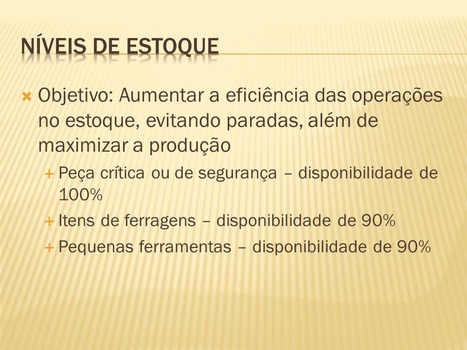  Objetivo: Aumentar a eficiência das operações no estoque, evitando paradas, além de maximizar a produção  Peça crítica ou de segurança – disponibil