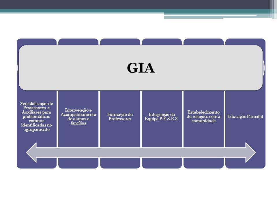 Sensibilização de Professores e Auxiliares para problemáticas comuns identificadas no agrupamento Intervenção e Acompanhamento de alunos e famílias Fo