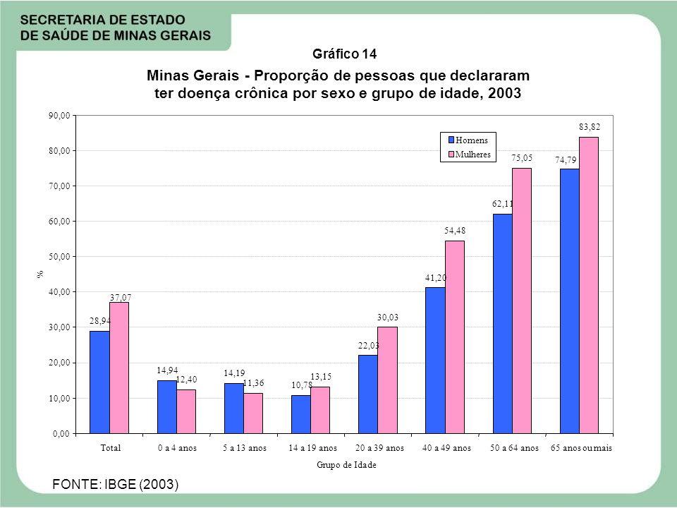 10,00 20,00 30,00 40,00 50,00 60,00 70,00 80,00 90,00 % Gráfico 14 Minas Gerais - Proporção de pessoas que declararam ter doença crônica por sexo e gr