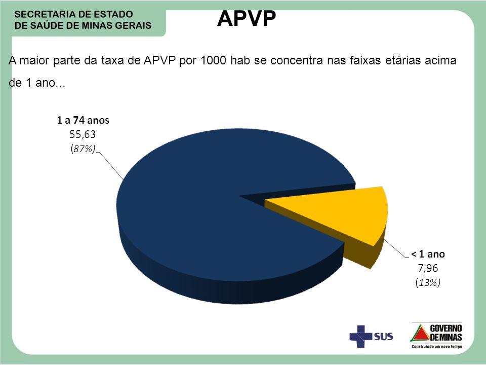 A maior parte da taxa de APVP por 1000 hab se concentra nas faixas etárias acima de 1 ano... APVP