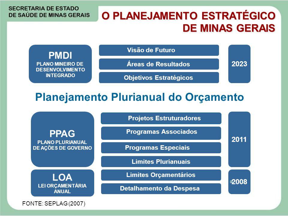 2008 2011 2023 Limites Plurianuais Planejamento Plurianual do Orçamento Áreas de Resultados LOA LEI ORÇAMENTÁRIA ANUAL PPAG PLANO PLURIANUAL DE AÇÕES