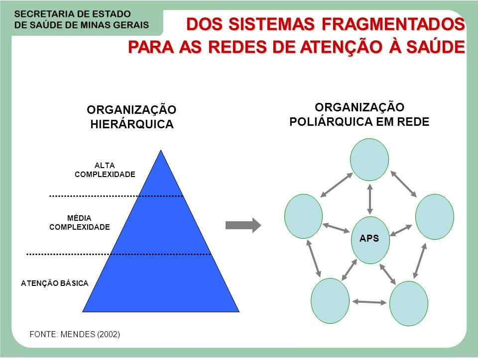 DOS SISTEMAS FRAGMENTADOS PARA AS REDES DE ATENÇÃO À SAÚDE ORGANIZAÇÃO HIERÁRQUICA ORGANIZAÇÃO POLIÁRQUICA EM REDE FONTE: MENDES (2002) APS ALTA COMPL