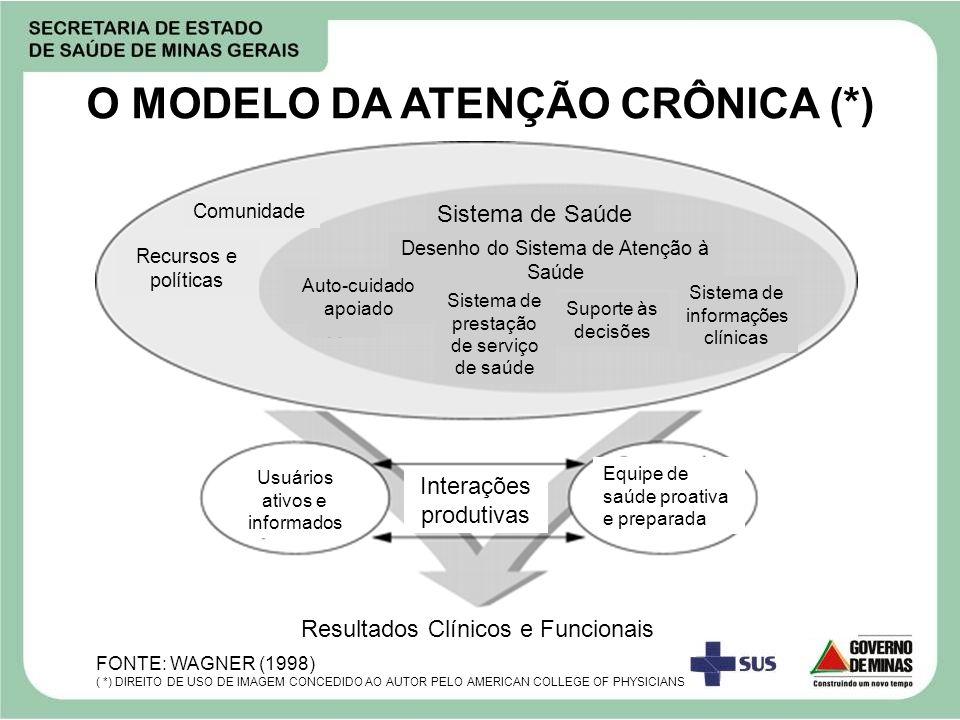 O MODELO DA ATENÇÃO CRÔNICA (*) Comunidade Recursos e políticas Desenho do Sistema de Atenção à Saúde Sistema de Saúde Auto-cuidado apoiado Sistema de