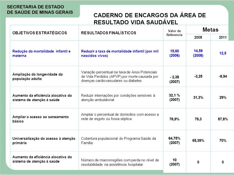 OBJETIVOS ESTRATÉGICOSRESULTADOS FINALÍSTICOS Valor de Referencia Metas 20082011 Redução da mortalidade infantil e materna Reduzir a taxa de mortalida